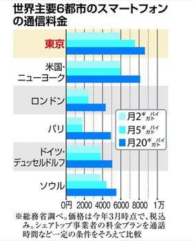 スマホ通信料.JPG